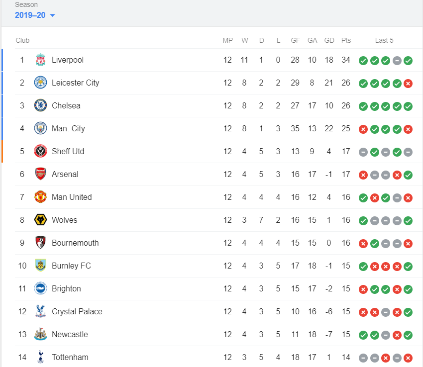 Manchester City Closer to Sheffield Than Liverpool After ...