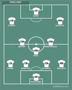 Anglie - základní sestava Euro 2020 - Harry Kane, Jadan Sancho, Marcus Rashford, Bill Foden, Jack Grealish, Raheem Sterling